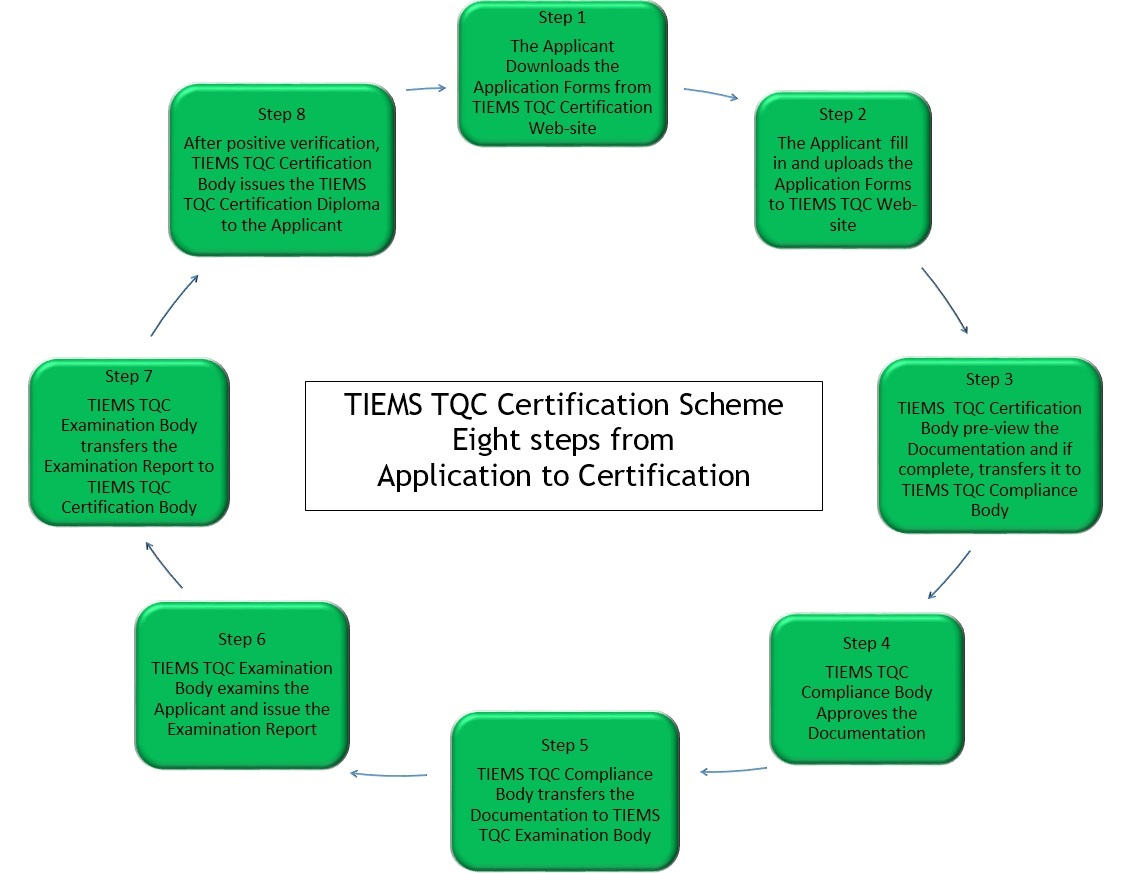TQC 2019 8 steps to certification