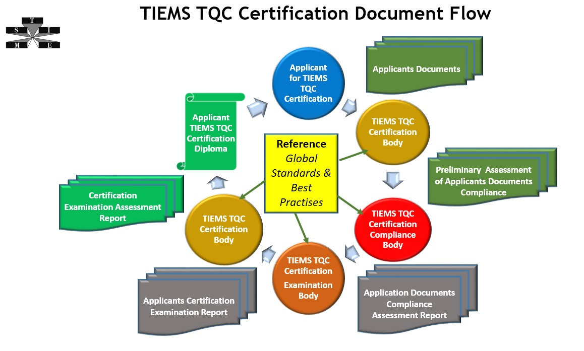 TQC Document Flow ver2